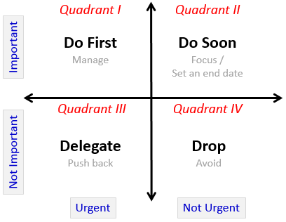 importance_urgency_mapping_template